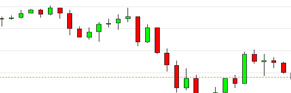 Investing charts real time forex